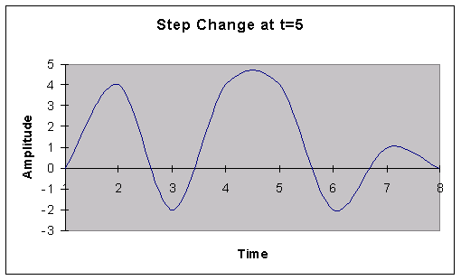 change at T=4 and T=5