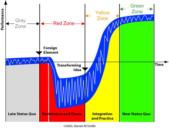 Change Zones