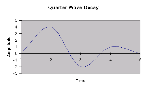 Quarter Wave Decay