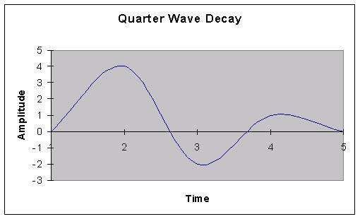 Quarter Wave Decay