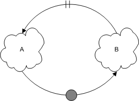 Simple Diagram of Effects / Causal Loop Diagram
