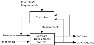 Pattern 3 Controller