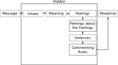 Expanded Satir Interaction Model