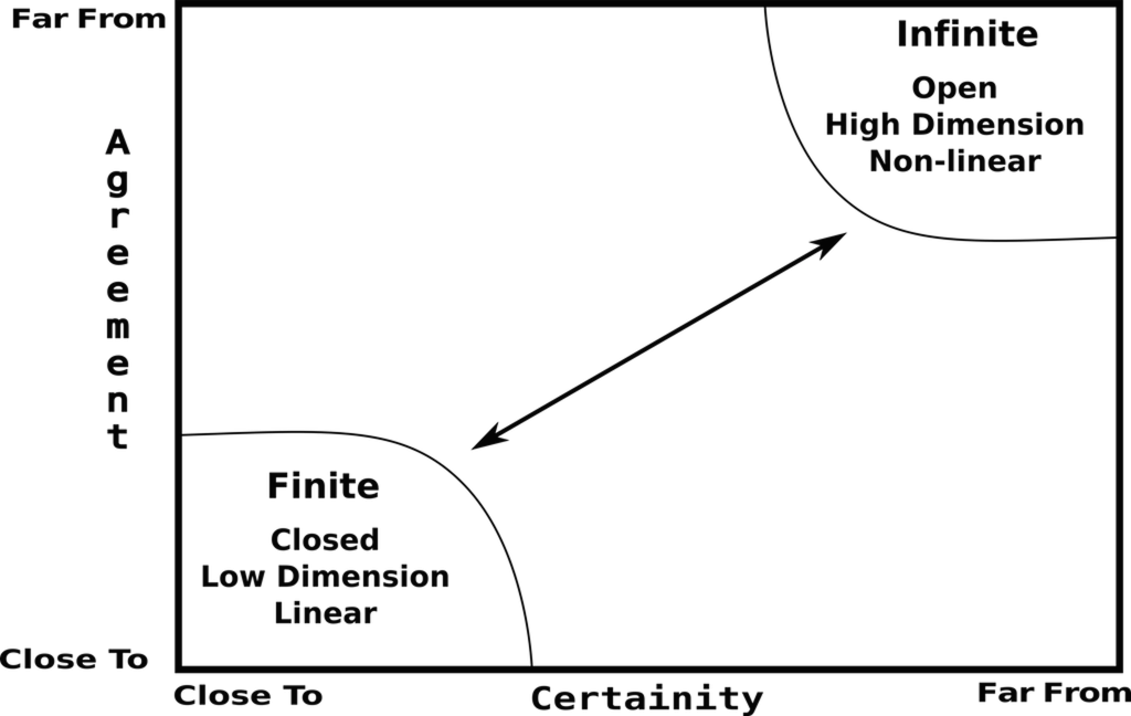Figure 1: The sliding scale of software development complexity