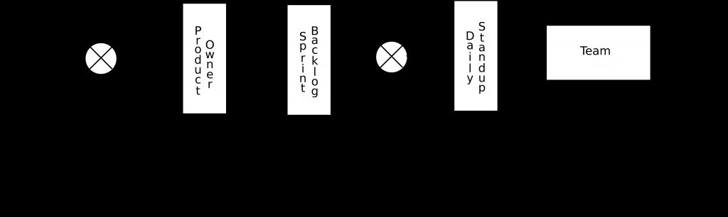 Figure 3: Aligned goals using two feedback loops